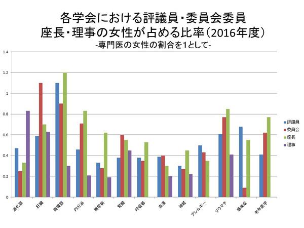 各学会における評議員・委員会委員座長・理事の女性が占める比率(2016年度)