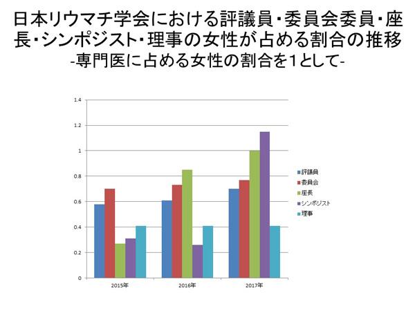 日本リウマチ学会における評議員・委員会委員・座長・シンポジスト・理事の女性が占める割合の推移-専門医に占める女性の割合を1として-