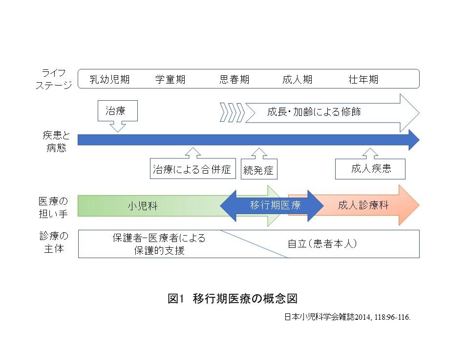 移行期ツール図1