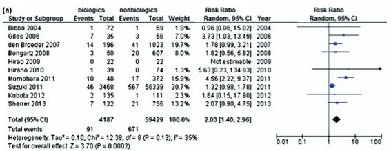 生物学的製剤使用下での手術後はSSIの頻度が少し上昇する
